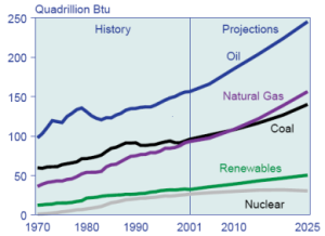World_energy_consumption,_1970-2025,_EIA