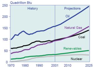 World_energy_consumption,_1970-2025,_EIA
