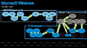 Windows600px_Family_Tree_svg