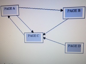 Linking of four pages